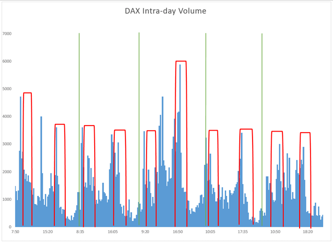 Dax futures intraday volumes and tendencies.