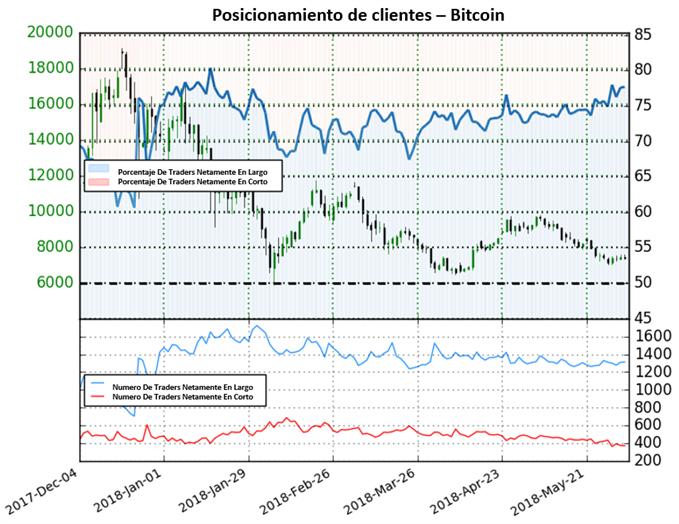 Posicionamiento Bitcoin - 01/06/2018