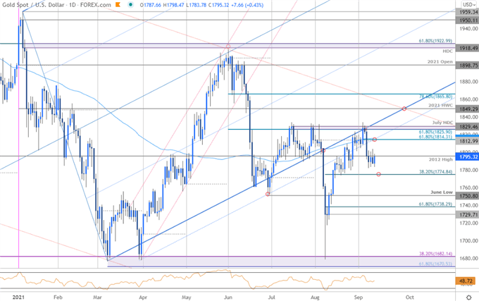 Gold Plunge Searches for Support- XAU/USD Levels