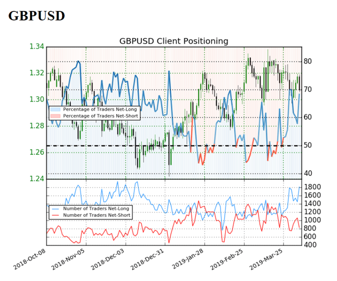 Image of IG client sentiment for gbpusd rate
