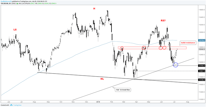 DAX Daily Chart --- Testing big resistance, H&S scenario still on the table