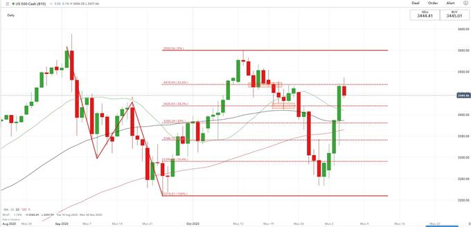 S & amp; P 500 potrebbe portare il Nikkei 225 al rialzo mentre Biden vince negli Stati chiave dell'oscillazione