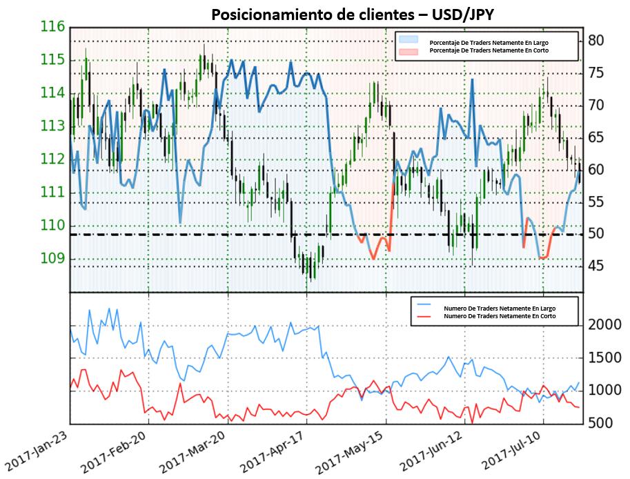 Operadores posicionándose fuertemente en largo; Señal clara bajista para el USD/JPY