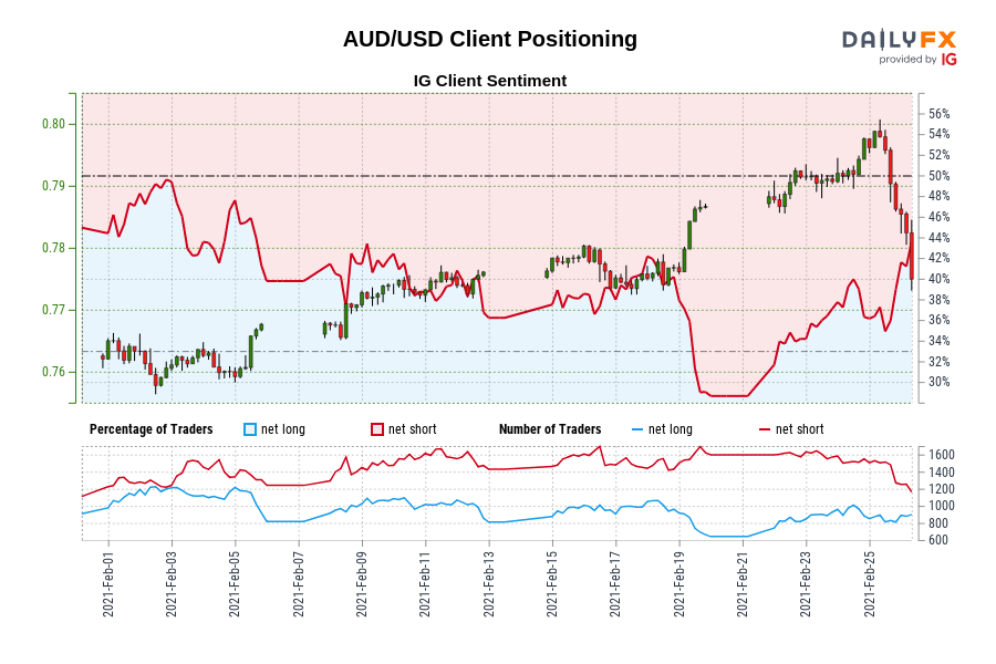 Photo of Our data shows that traders are now net long AUD / USD for the first time since February 02, 2021, when AUD / USD traded near 0.76.