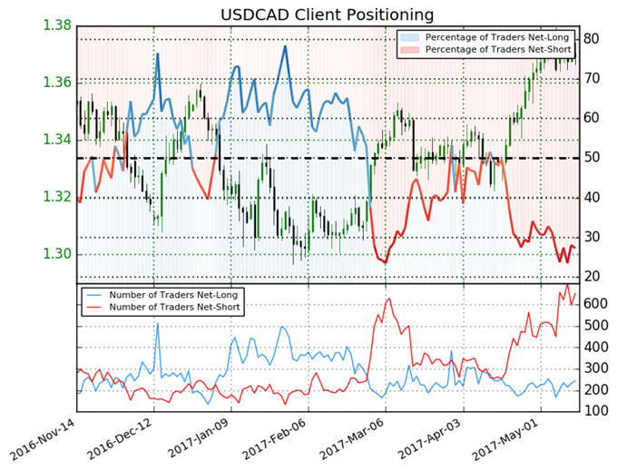 Canadian Dollar: The Selling Pressure is Off For Now