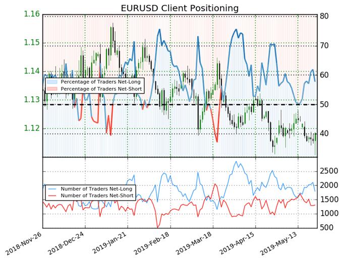 Euro Traders Remain Long as Pair tests Key Low