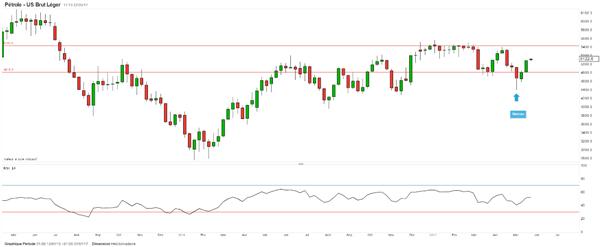 Bien orienté, le pétrole franchit les 50$ avant la réunion de l'OPEP