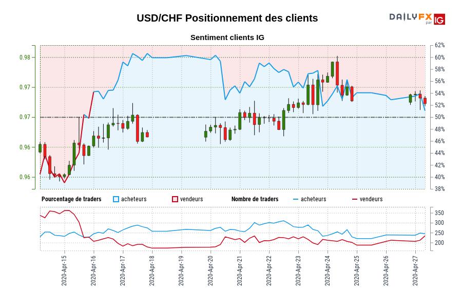USD/CHF SENTIMENT CLIENT IG : Les traders sont la vente USD/CHF pour la première fois depuis avr. 15, 2020 quand USD/CHF se négocié à 0,97.