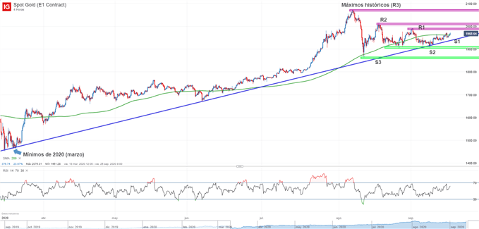 Gráfico técnico del oro