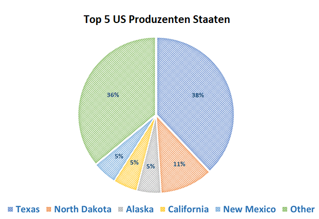 Der Chart zeigt die führenden ölproduzierenden Staaten in den Vereinigten Staaten von Amerika im Jahr 2017