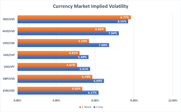 Currency Market Volatility Price Chart