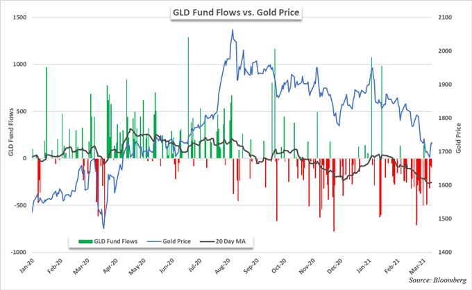 grafico dei prezzi dell'oro