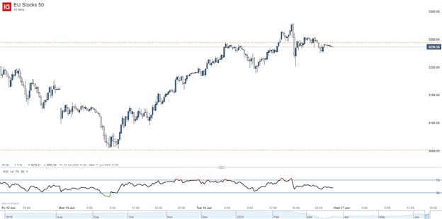 Euro stoxx price chart