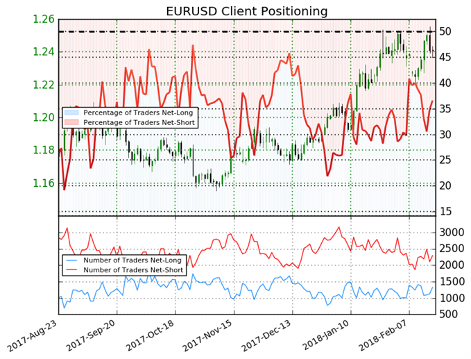 Traders are Net-Short Suggesting EURUSD May Rise