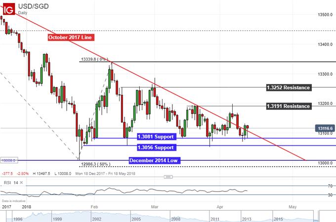 Singapore Dollar Could Still Fall Despite Relatively Hawkish MAS