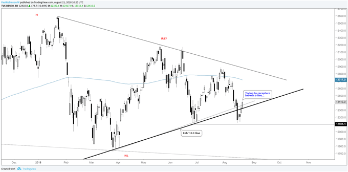 DAX daily chart, working on recapturing Feb '16 trend-line