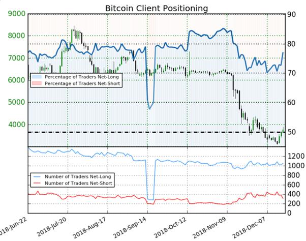 Bitcoin: le signal du positionnement des traders est baissier