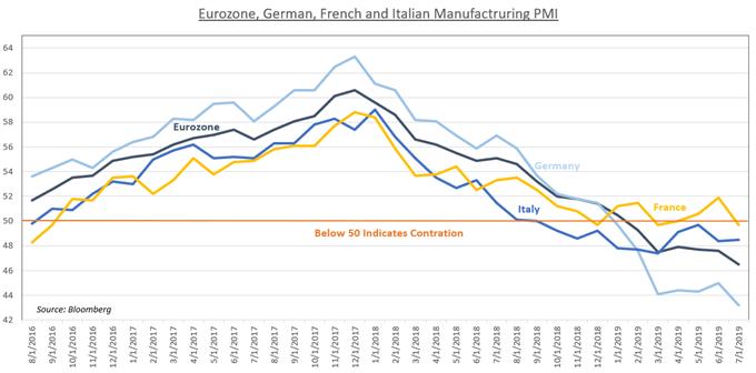 Диаграмма, показывающая производственный PMI еврозоны