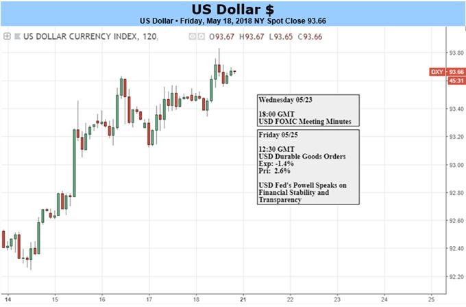 المخطط اليومي للدولار الأمريكي