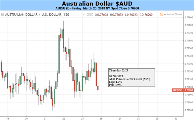 Australian Dollar Looks Mired In Growing Trade-War Worries