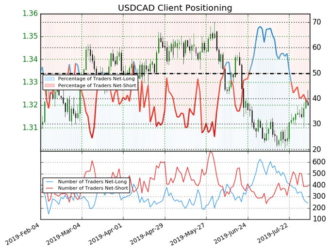 igcs, ig client sentiment index, igcs usdcad, usdcad price chart, usdcad price forecast, usdcad technical analysis
