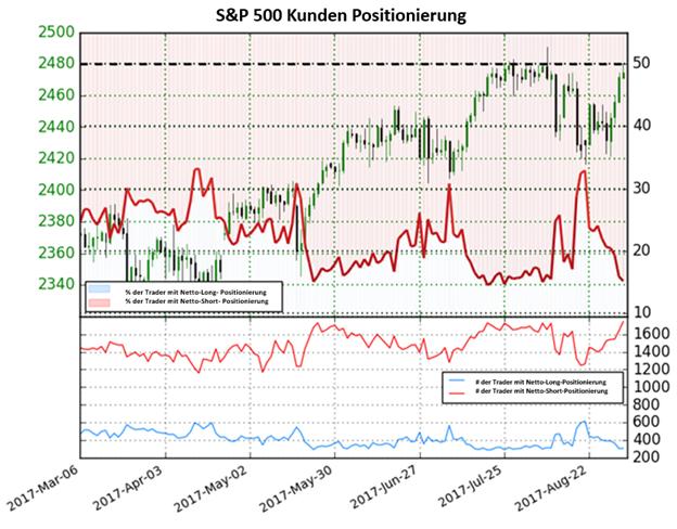 S&P 500 könnte neue Höhen erreichen