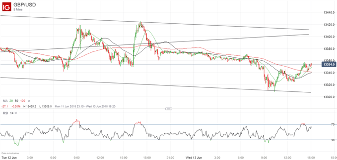 GBPUSD Rally Likely Near-Term After Moving Averages Cross Over