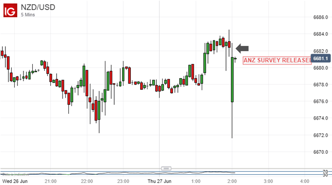 New Zealan Dollar Vs US Dollar, 5-Minute Chart