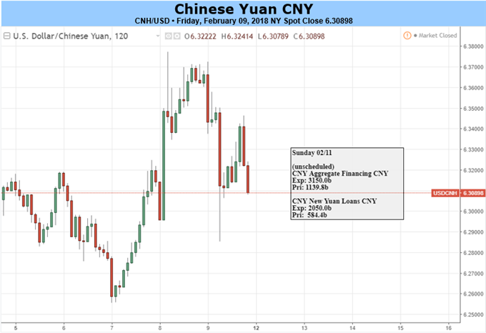 Yuan May Retrace around Lunar New Year; Stocks, Oil Futures, BTC are in Spotlight