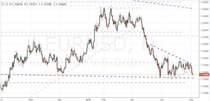 Trade Wars and Apple Lose Momentum, EURUSD Levels Up to Support