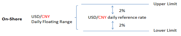Chinese Yuan's 2% trading band