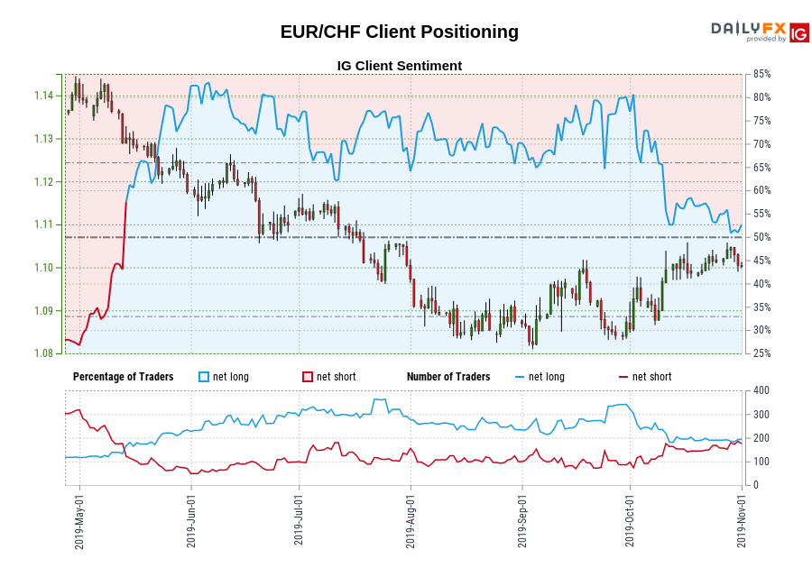 EUR/CHF IG Client Sentiment: Our data shows traders are now net-short EUR/CHF for the first time since May 13, 2019 when EUR/CHF traded near 1.13.