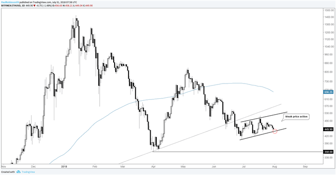 ETH/USD daily chart with weak price action