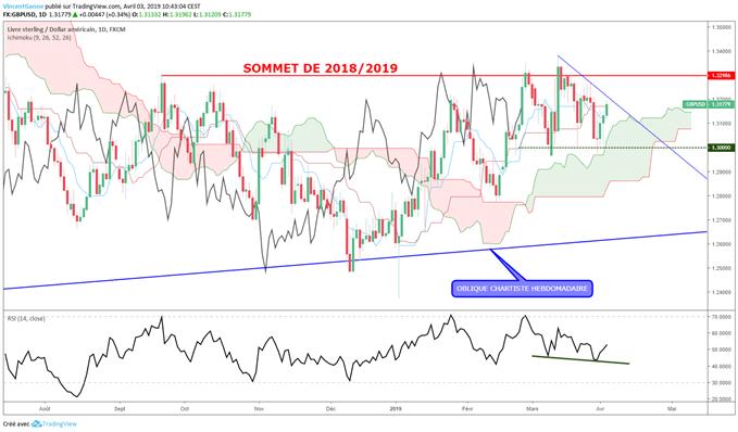 analyse de la livre sterling face au dollar USD