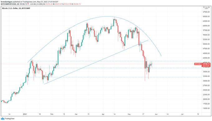 Bitcoin (BTC) Analysis: Price Remains Vulnerable Despite Recent Bounce