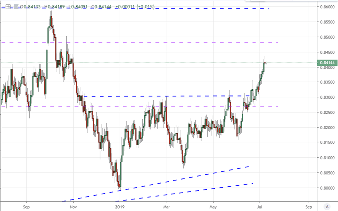 GBPCAD Sports a Trend That Belies Uncertainty and High Risk of Volatility
