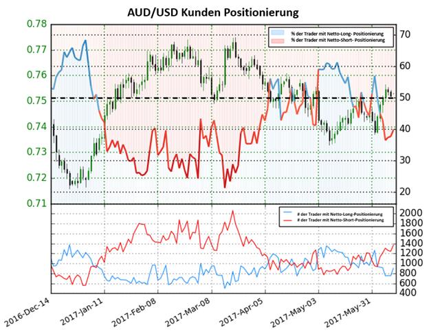 Aussie Dollar Trend setzt sich weiter fort