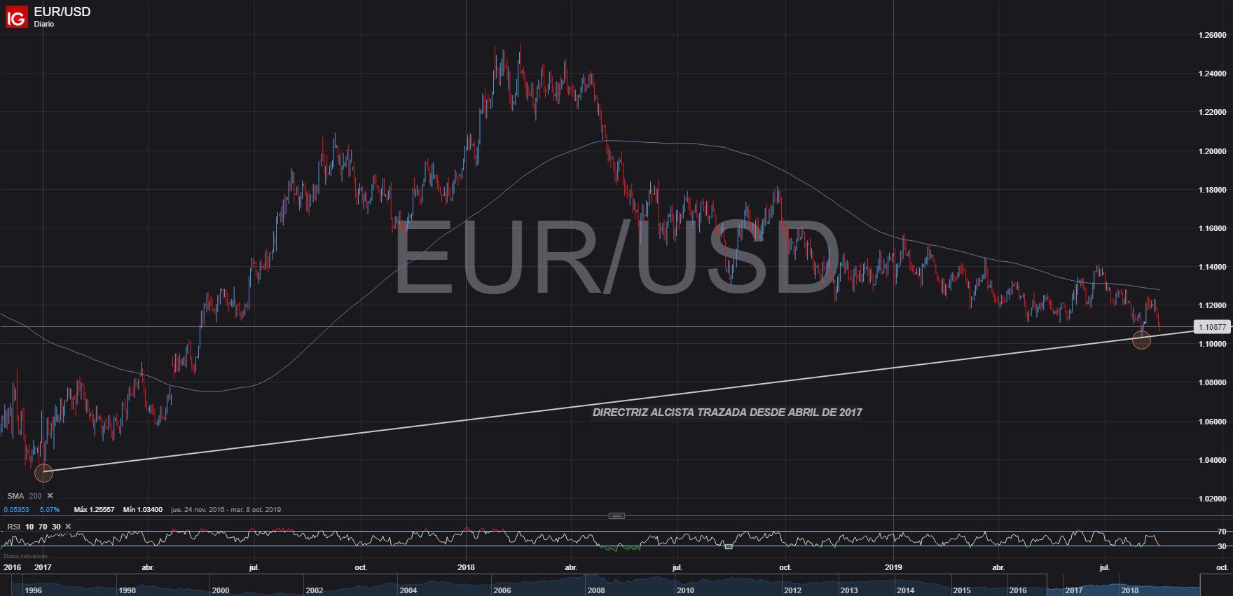 Estrategia De Trading Largo Eur Usd En