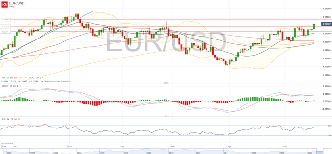 DAX 30 Storms to Record High, EUR/USD Breaks Above 1.22 as Bullish Momentum Builds