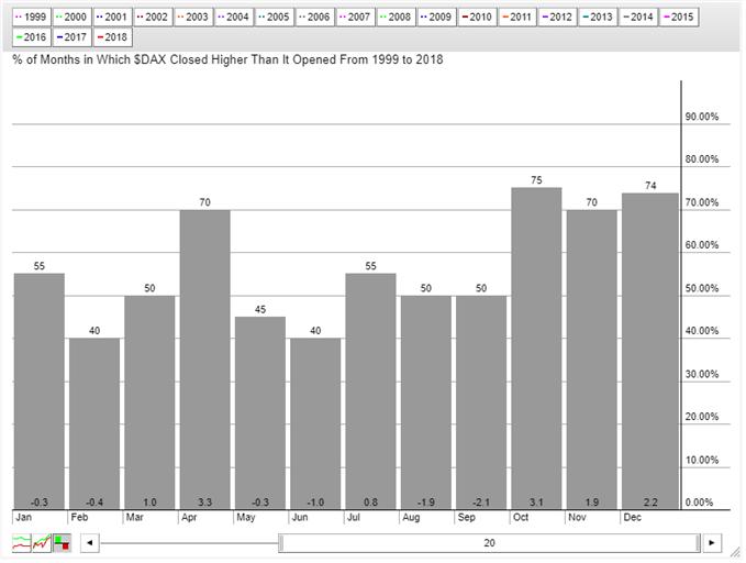 Saisonalité par mois du DAX 30