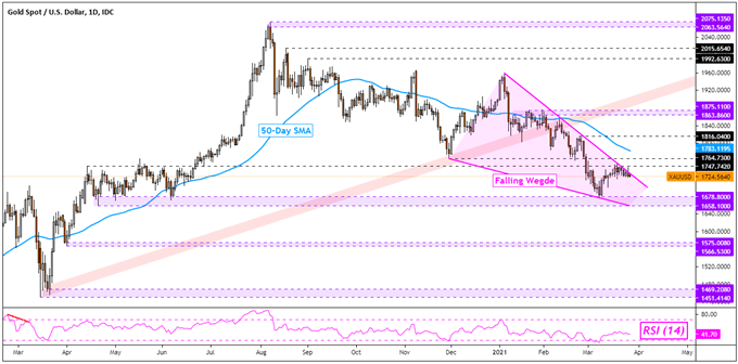 Crude Oil Prices Look Past Suez Canal Blockage, Gold May Rise on US PCE Data