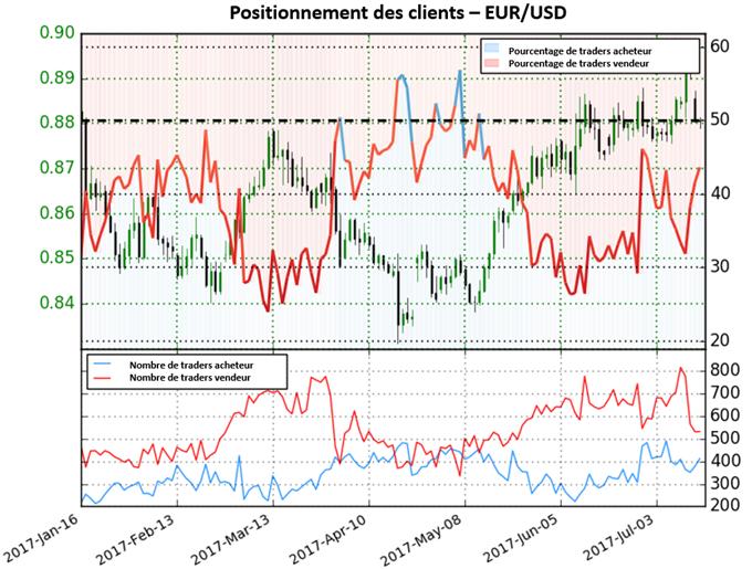EUR/GBP haussier suite aux risques croissants sur le GBP & la prime d'option