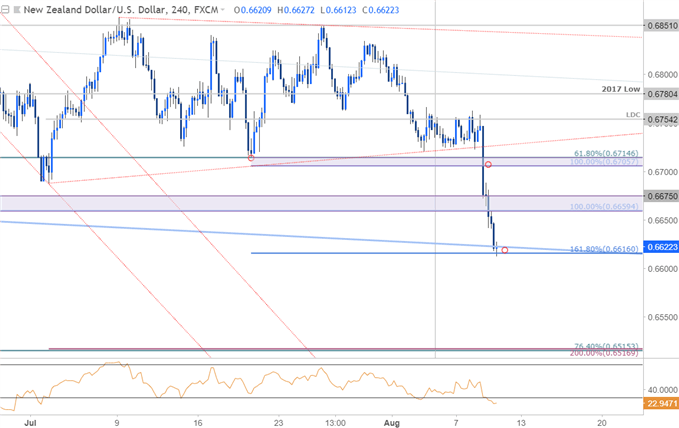 NZD/USD 240min Price Chart