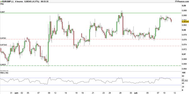 EUR/USD – EUR/GBP : sous résistance, l'euro reste baissier face au dollar et au sterling