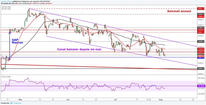 L'indice CAC 40 retrace le gap Macron, le DAX 30 continue sa baisse