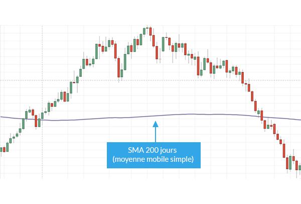 Une stratégie de Trading personnelle