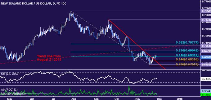 NZD/USD Technical Analysis: Overall Bias Bearish Through Upswing