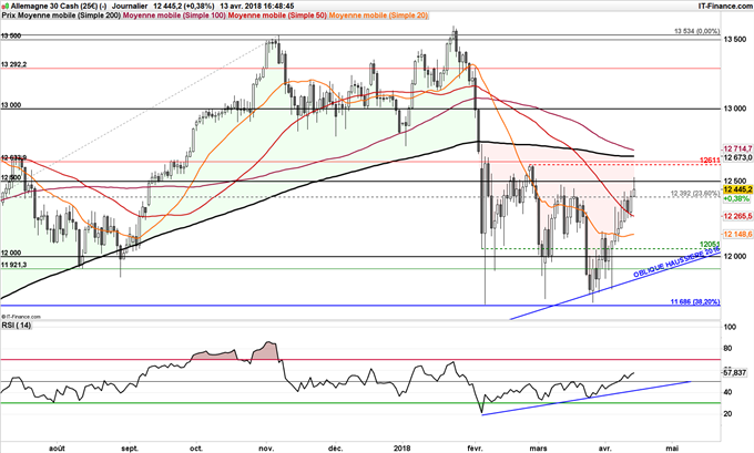 DAX 30 support RSI momentum