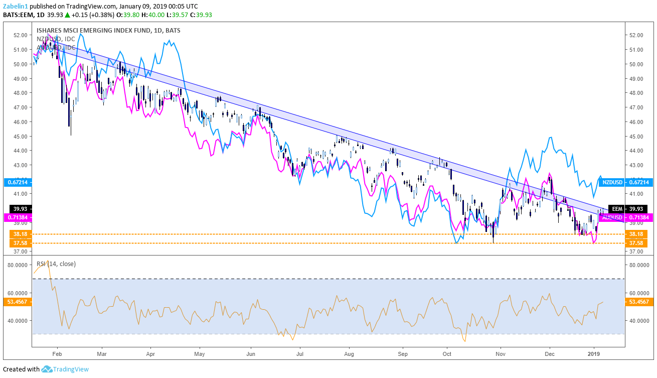 Emerging Markets Etf Aud Usd Nzd Daily Chart