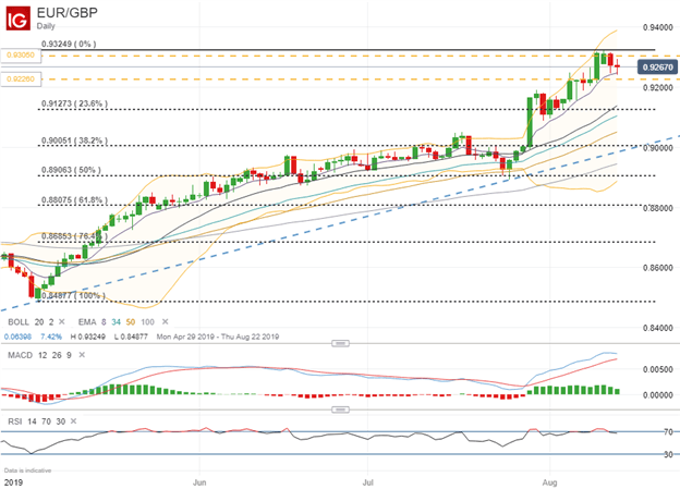 Euro to Pound Sterling Price Chart Technical Analysis